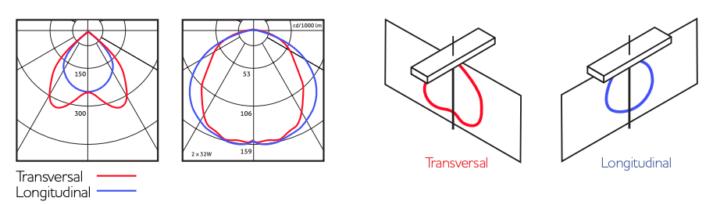 Diagrama polar de intensidade luminosa - curva fotométrica Novvalight